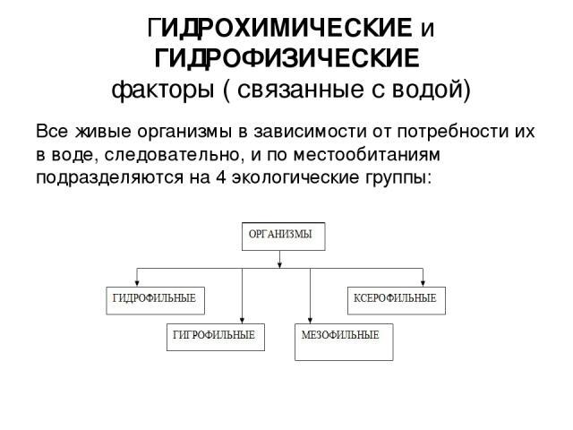 Группы связанные с фактором-2