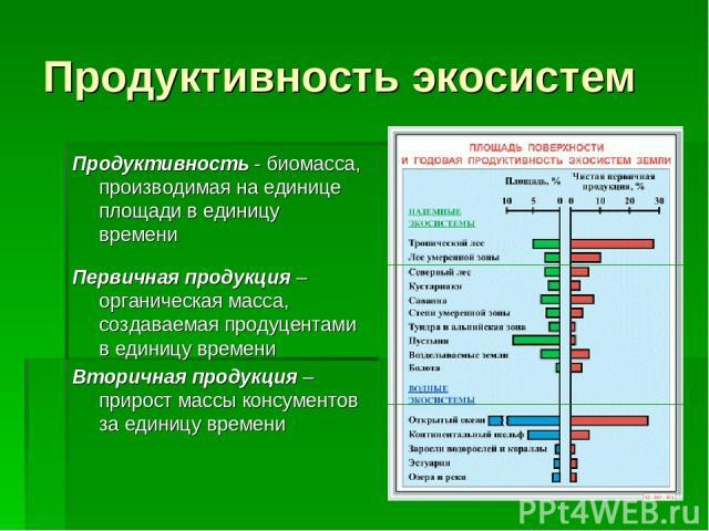 Продуктивность экосистем Продуктивность - биомасса, производимая на единице площади в единицу времени Первичная продукция – органическая масса, создаваемая продуцентами в единицу времени Вторичная продукция – прирост массы консументов за единицу времени
