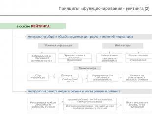 * в основе РЕЙТИНГА методология сбора и обработки данных для расчета значений ин