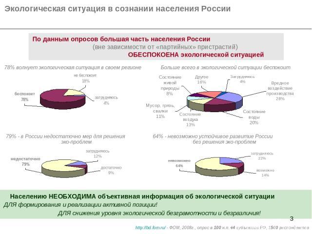 * Экологическая ситуация в сознании населения России 78% волнует экологическая ситуация в своем регионе Больше всего в экологической ситуации беспокоит 79% - в России недостаточно мер для решения эко-проблем Населению НЕОБХОДИМА объективная информац…