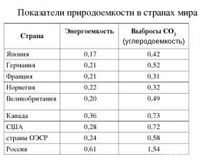 Показатели природоемкости в странах мира Страна Энергоемкость Выбросы CO2 (углер