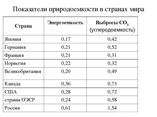 Показатели природоемкости в странах мира Страна Энергоемкость Выбросы CO2 (углеродоемкость) Япония 0,17 0,42 Германия 0,21 0,52 Франция 0,21 0,31 Норвегия 0,22 0,32 Великобритания 0,20 0,49 Канада 0,36 0,73 США 0,28 0,72 страны ОЭСР 0,24 0,58 Россия…