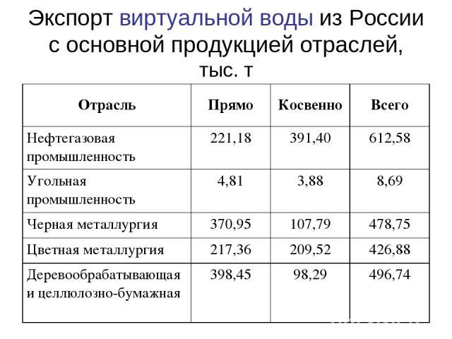 Экспорт виртуальной воды из России с основной продукцией отраслей, тыс. т Отрасль Прямо Косвенно Всего Нефтегазовая промышленность 221,18 391,40 612,58 Угольная промышленность 4,81 3,88 8,69 Черная металлургия 370,95 107,79 478,75 Цветная металлурги…