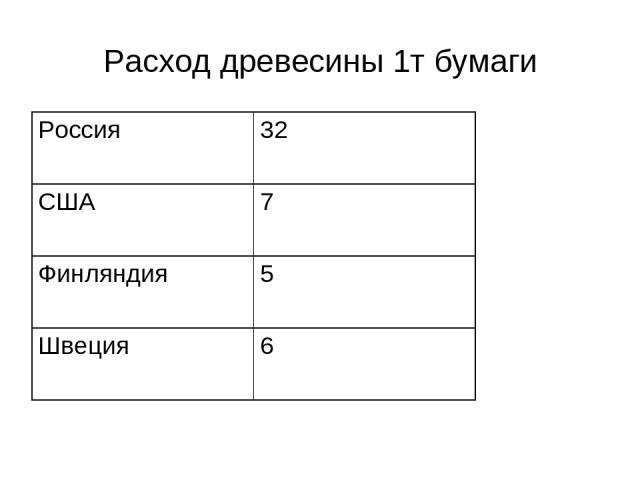 Расход древесины 1т бумаги Россия 32 США 7 Финляндия 5 Швеция 6