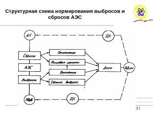 Структурная схема нормирования выбросов и сбросов АЭС ПДВ