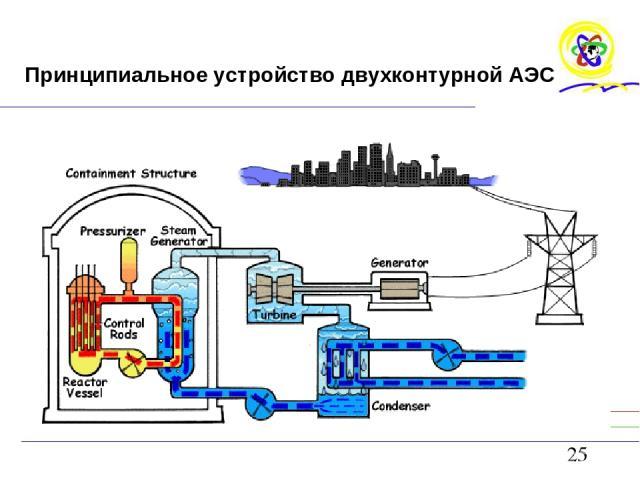 Принципиальное устройство двухконтурной АЭС