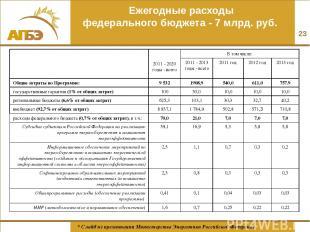 Ежегодные расходы федерального бюджета - 7 млрд. руб. * * Слайд из презентации М