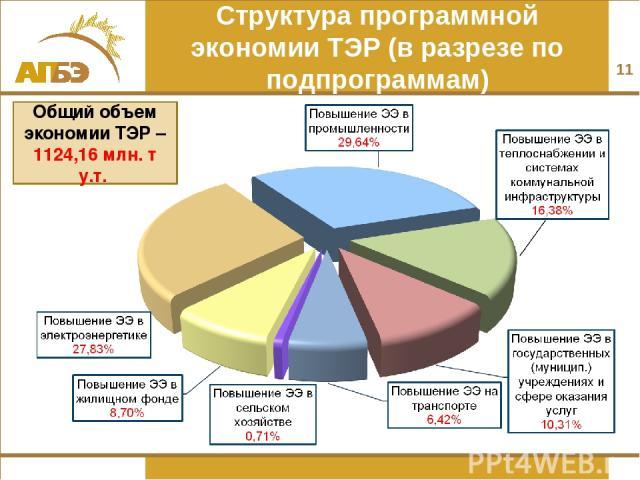 Структура программной экономии ТЭР (в разрезе по подпрограммам) * Общий объем экономии ТЭР – 1124,16 млн. т у.т.
