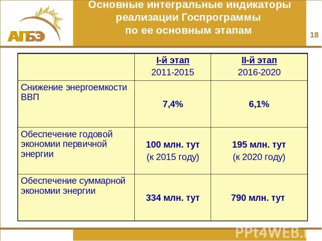 Основные интегральные индикаторы реализации Госпрограммы по ее основным этапам * I-й этап 2011-2015 II-й этап 2016-2020 Снижение энергоемкости ВВП 7,4% 6,1% Обеспечение годовой экономии первичной энергии 100 млн. тут (к 2015 году) 195 млн. тут (к 20…