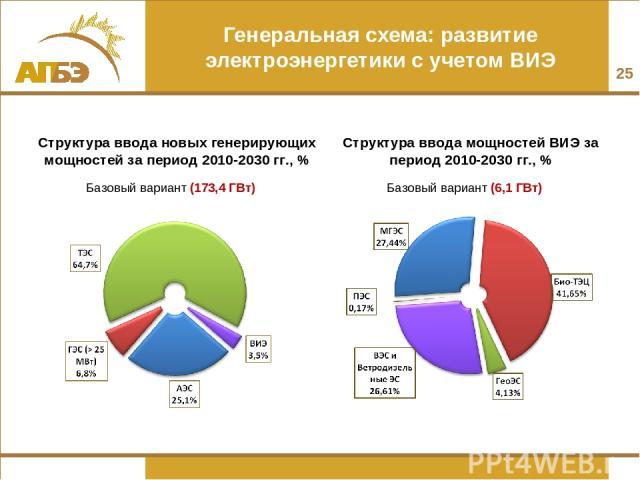 * Генеральная схема: развитие электроэнергетики с учетом ВИЭ Структура ввода новых генерирующих мощностей за период 2010-2030 гг., % Базовый вариант (173,4 ГВт) Структура ввода мощностей ВИЭ за период 2010-2030 гг., % Базовый вариант (6,1 ГВт)