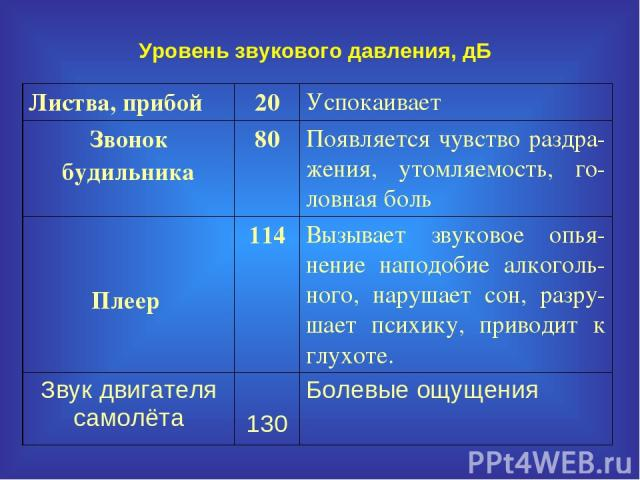 Допустимый октавный уровень звукового давления в дб в расчетной точке, определяемый в соответствии с пп 34 и