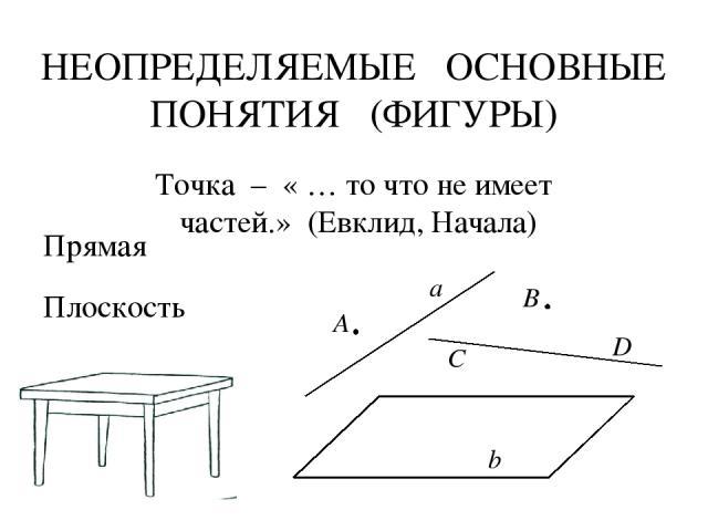 НЕОПРЕДЕЛЯЕМЫЕ ОСНОВНЫЕ ПОНЯТИЯ (ФИГУРЫ) Точка – « … то что не имеет частей.» (Евклид, Начала) Прямая Плоскость а А В D С b