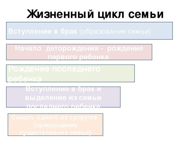 Жизненный цикл семьи Вступление в брак (образование семьи) Начало деторождения - рождение первого ребенка Рождение последнего ребенка Вступление в брак и выделение из семьи последнего ребенка Смерть одного из супругов (прекращение существование семьи)