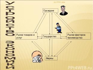 (C) ПТПЛ, 2004 Граждане Государство Фирмы Рынки товаров и услуг Рынки факторов п
