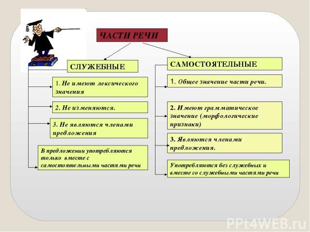 """Презентация """"Самостоятельные и служебные части речи - Предлог как часть речи"""" - скачать презентации по Русскому языку"""