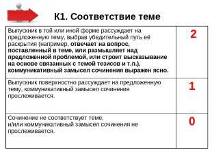 К1. Соответствие теме Выпускник в той или иной форме рассуждает на предложенную
