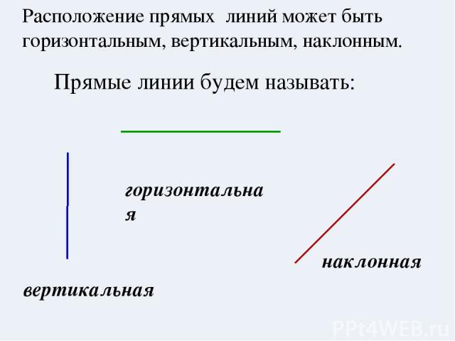 горизонтальная Расположение прямых линий может быть горизонтальным, вертикальным, наклонным. вертикальная наклонная Прямые линии будем называть: