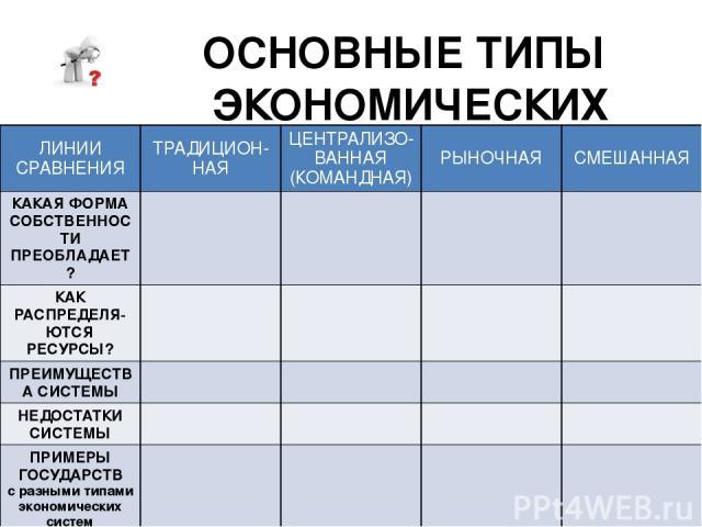 Основные экономические системы таблица