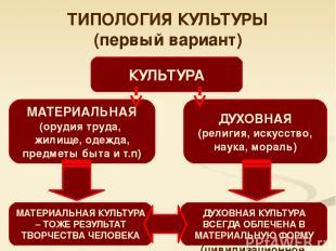 ДУХОВНАЯ (религия, искусство, наука, мораль) ТИПОЛОГИЯ КУЛЬТУРЫ (первый вариант)