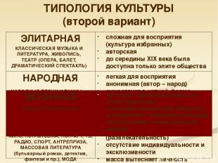 ТИПОЛОГИЯ КУЛЬТУРЫ (второй вариант) сложная для восприятия (культура избранных)