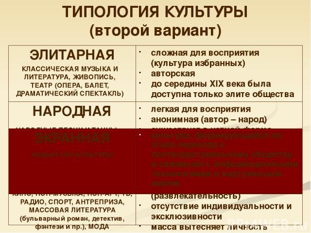 ТИПОЛОГИЯ КУЛЬТУРЫ (второй вариант) сложная для восприятия (культура избранных) авторская до середины ХIХ века была доступна только элите общества КЛАССИЧЕСКАЯ МУЗЫКА И ЛИТЕРАТУРА, ЖИВОПИСЬ, ТЕАТР (ОПЕРА, БАЛЕТ, ДРАМАТИЧЕСКИЙ СПЕКТАКЛЬ) НАРОДНЫЕ ПЕС…