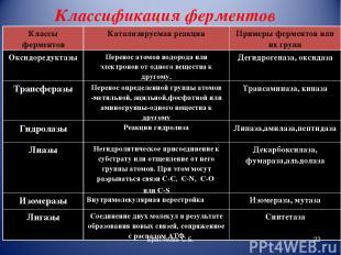 Классификация ферментов Братякова С.Б. * Классы ферментов Катализируемая реакция
