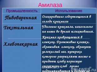 Амилаза Братякова С.Б. * Промышленность Использование Пивоваренная Осахаривание