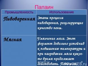Папаин Братякова С.Б. * Промышленность Использование Пивоваренная Этапы процесса