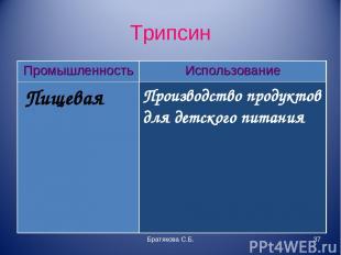 Трипсин Братякова С.Б. * Промышленность Использование Пищевая Производство проду