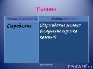 Реннин Братякова С.Б. * Промышленность Использование Сыроделие Свертывание молок