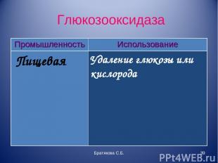 Глюкозооксидаза Братякова С.Б. * Промышленность Использование Пищевая Удаление г