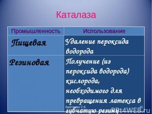 Каталаза Братякова С.Б. * Промышленность Использование Пищевая Удаление пероксид