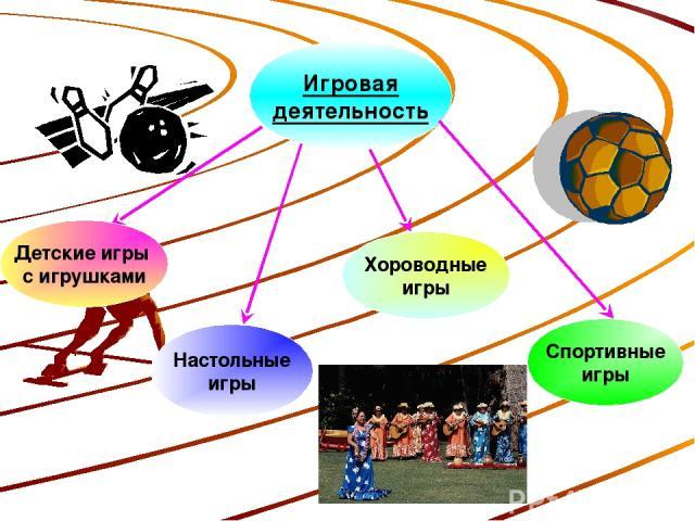 Игровая деятельность Детские игры с игрушками Настольные игры Хороводные игры Спортивные игры