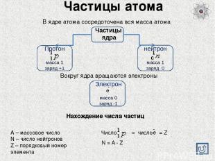 Ресурсы Интернет В презентации были использованы изображения строения атома Ссыл