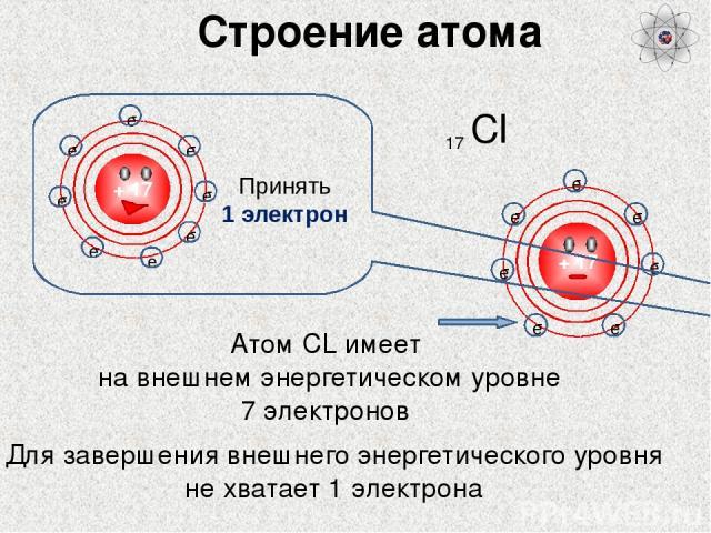 Строение атома Cl 17 Атом СL имеет на внешнем энергетическом уровне 7 электронов Для завершения внешнего энергетического уровня не хватает 1 электрона Принять 1 электрон