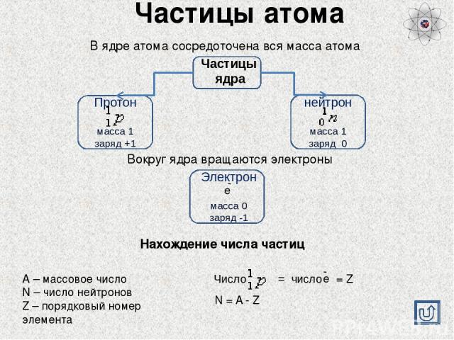 Ресурсы Интернет В презентации были использованы изображения строения атома Ссылки: http://www.krugosvet.ru/enc/nauka_i_tehnika/fizika/ATOMA_STROENIE.html  http://images.yandex.ru/search?p=11&ed=1&text=%D0%B0%D1%82%D0%BE%D0%BC&spsite= fake-020-8195…