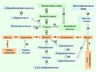 Бензол 2,4,6-трбромфенол Фенол Бензилхлорид Фенолят натрия Метан Анилин Ацетилен