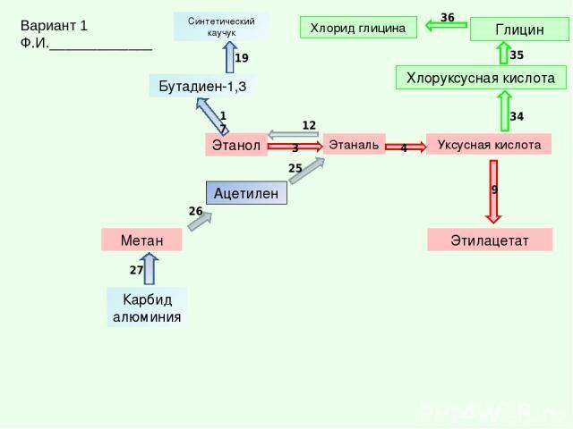 Уксусная кислота Этаналь Этанол Этилацетат Метан Ацетилен Хлоруксусная кислота Глицин Хлорид глицина Карбид алюминия Бутадиен-1,3 Синтетический каучук 25 3 4 9 17 19 12 26 27 34 35 36 Вариант 1 Ф.И._____________