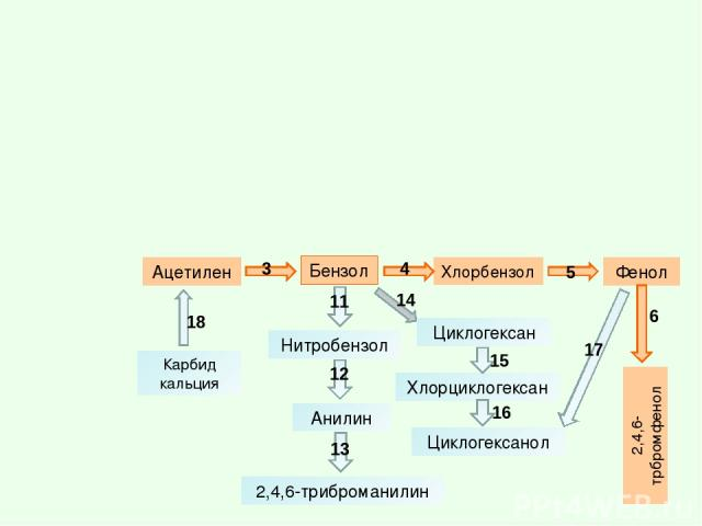 Бензол 2,4,6-трбромфенол Фенол Анилин Ацетилен Нитробензол Хлорбензол 2,4,6-триброманилин Карбид кальция Циклогексан Хлорциклогексан Циклогексанол 3 4 5 6 11 12 13 14 15 16 17 18