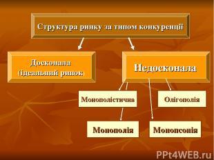 Структура ринку за типом конкуренції Досконала (ідеальний ринок) Недосконала Мон