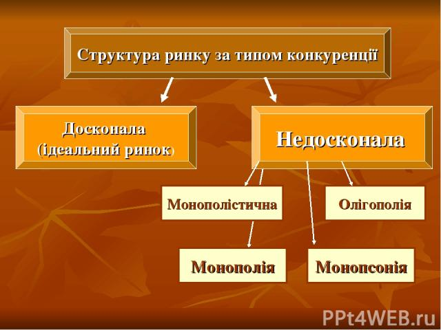 Структура ринку за типом конкуренції Досконала (ідеальний ринок) Недосконала Монополістична Олігополія Монополія Монопсонія