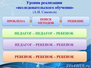 Уровни реализации «исследовательского обучения» (А.И. Савенков) ПРОБЛЕМА РЕШЕНИЕ