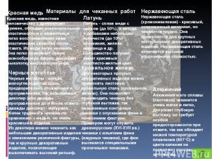 Материалы для чеканных работ Красная медь Красная медь, известная человечеству с