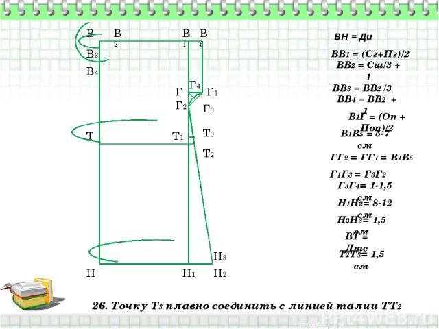 26. Точку Т3 плавно соединить с линией талии ТТ2 В Н ВН = Ди ВВ1 = (Сг+Пг)/2 В1 Н1 ВВ2 = Сш/3 + 1 В2 ВВ3 = ВВ2 /3 В3 ВВ4 = ВВ2 + 1 В4 В1Г = (Оп + Поп)/2 Г В1В5 = 5-7 см В5 Г1 ГГ2 = ГГ1 = В1В5 Г2 Г1Г3 = Г3Г2 Г3 Г3Г4= 1-1,5 см Г4 Н1Н2= 8-12 см Н2 Н2Н3…