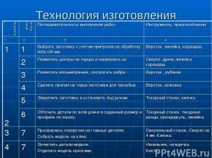 Технология изготовления № детали № опе- рации Последовательность выполнения рабо