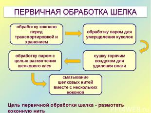 обработку коконов перед транспортировкой и хранением обработку паром для умерщвл