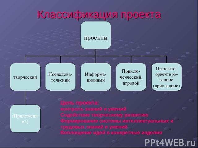 Классификация проекта Цель проекта: контроль знаний и умений Содействие творческому развитию Формирование системы интеллектуальных и трудовых знаний и умений Воплощение идей в конкретные изделия