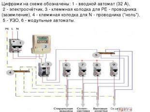 Цифрами на схеме обозначены: 1 - вводной автомат (32 А), 2 - электросчётчик, 3 -