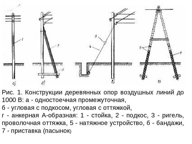 Рис. 1. Конструкции деревянных опор воздушных линий до 1000 В: а - одностоечная промежуточная, б - угловая с подкосом, угловая с оттяжкой, г - анкерная А-образная: 1 - стойка, 2 - подкос, 3 - ригель, проволочная оттяжка, 5 - натяжное устройство, б -…