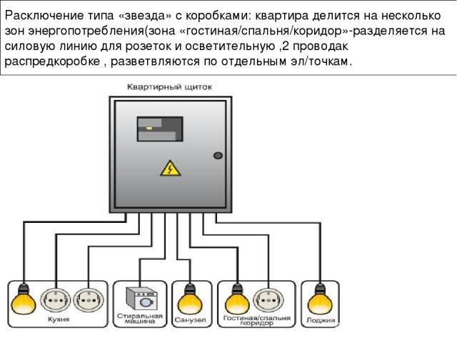 Расключение типа «звезда» с коробками: квартира делится на несколько зон энергопотребления(зона «гостиная/спальня/коридор»-разделяется на силовую линию для розеток и осветительную ,2 проводак распредкоробке , разветвляются по отдельным эл/точкам.